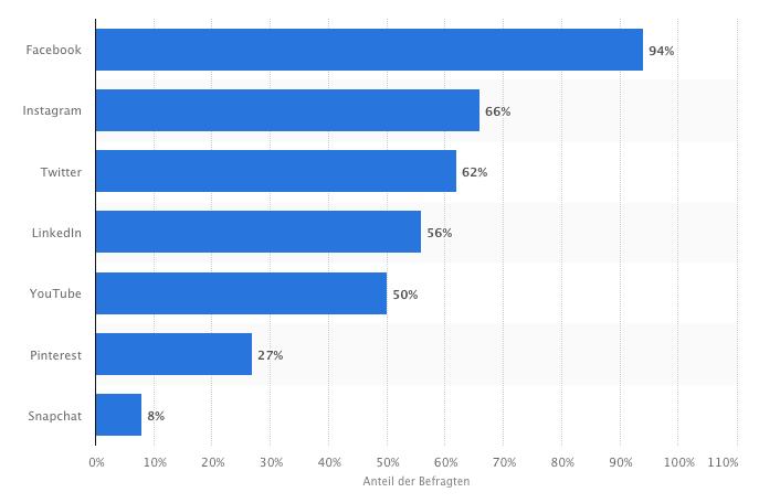 Statistik: Social Media Nutzung der Unternehmen