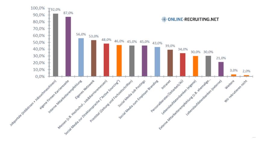 Statistik Jobsocial Social Media
